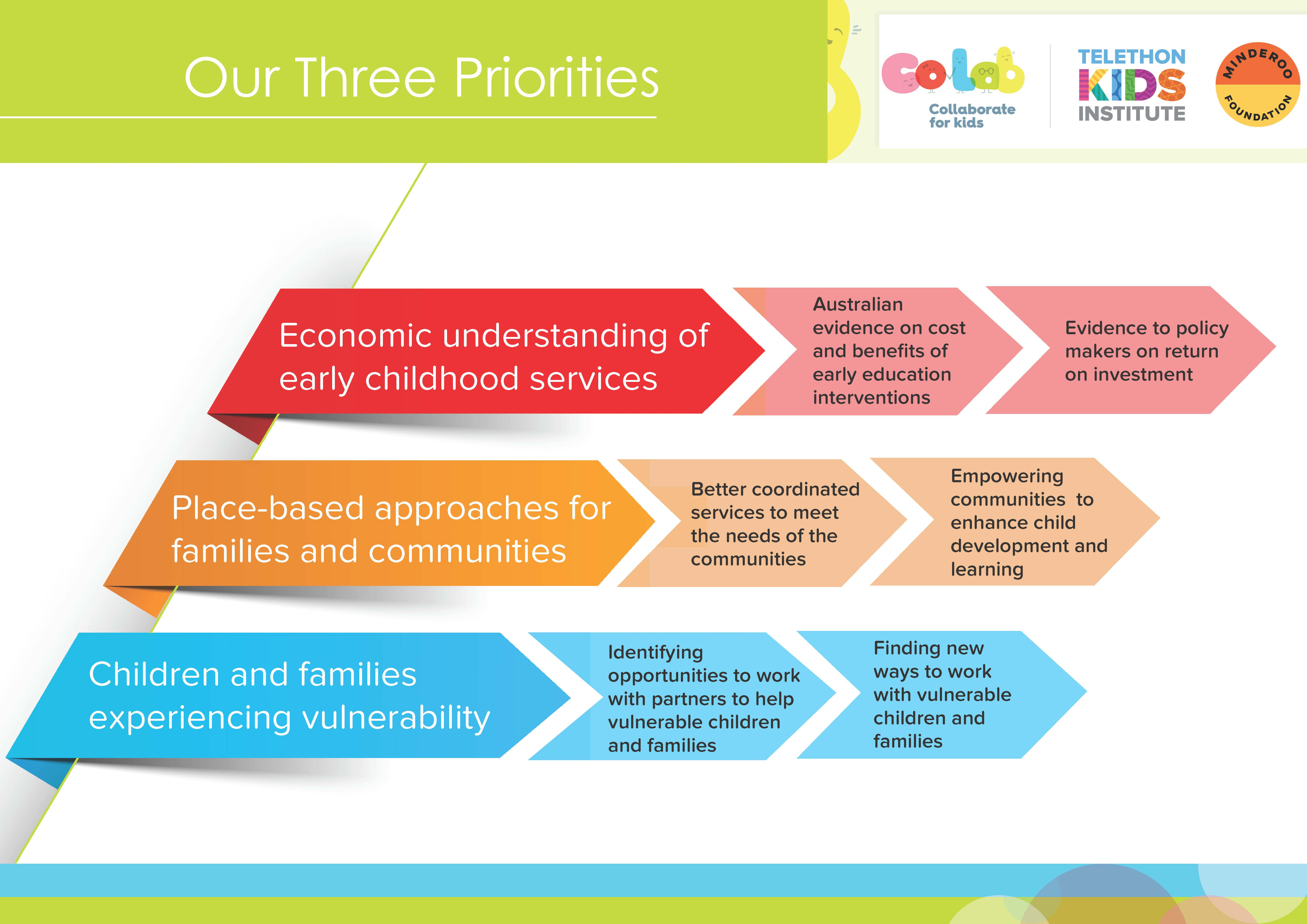 Diagram showing CoLab's Three Priorities